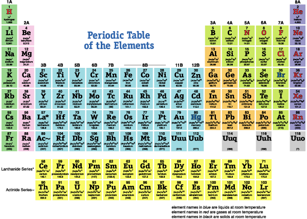 Photoaltan31 Periodic Table Atomic Mass Units